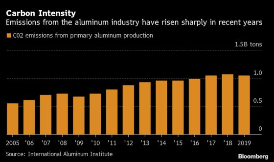 LME Targets Growth in Green Aluminum With Spot Trading Platform