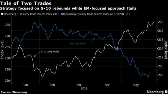 Dollar Is Driving Some Carry-Trade Returns Despite Volatility