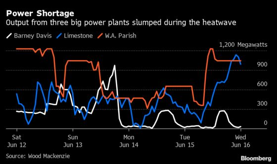 Four Huge Power-Plant Upsets Pushed Texas to Brink of Blackouts