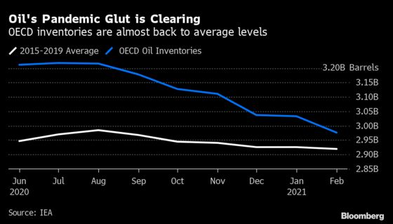 Historic Oil Glut Amassed in the Pandemic Almost Gone