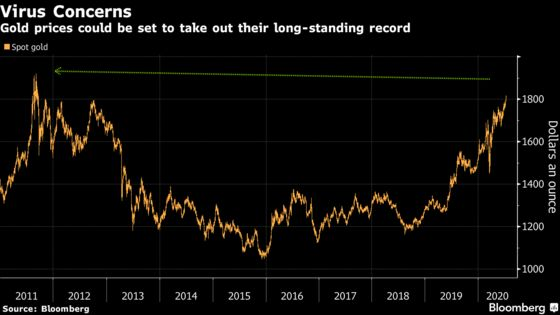 Record-High Gold Prices Are in Sight