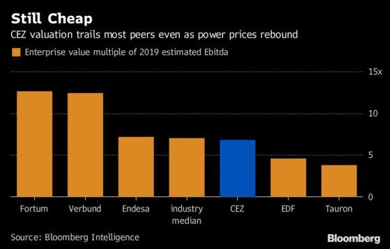 Activist Snobr Bets on CEZ Upside as Nuclear Risk Spooks Market