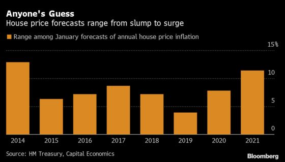To Buy or Not to Buy? U.K. House Prices Haven't Been This Hard to Predict in Years