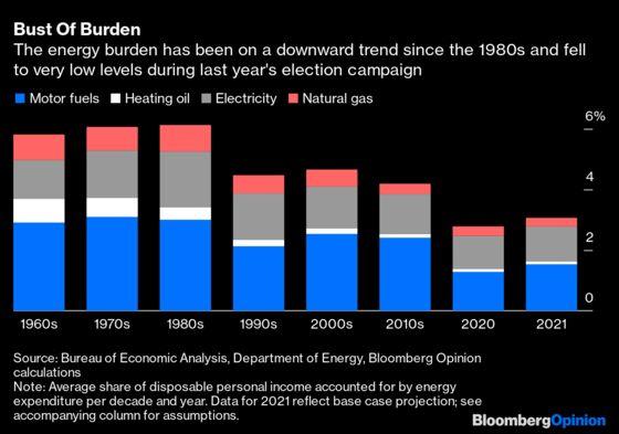 Gas Prices Shouldn'tSlowBiden's Green Push