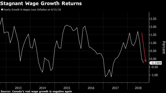 Robust Economy Means More Bank of Canada Rate Hikes Are Coming