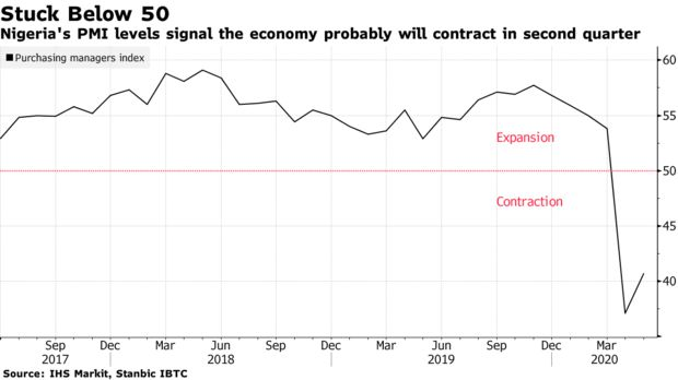 Nigeria's PMI levels signal the economy probably will contract in second quarter