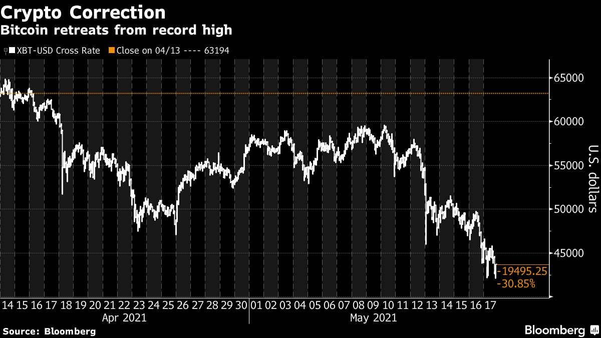 Bitcoin retreats from record high