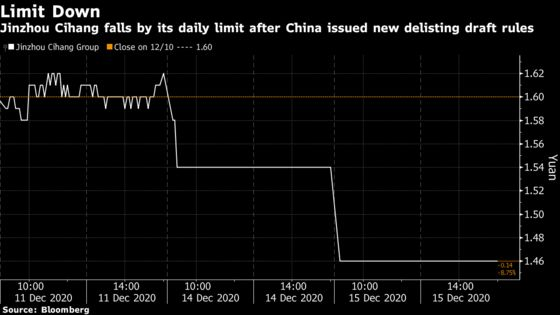 China's Tougher Delisting Rules Send Weakest Stocks Plunging