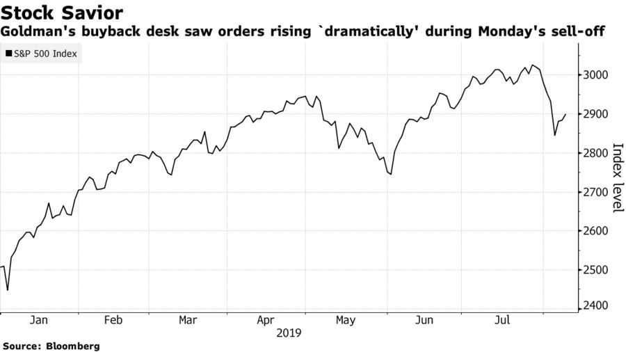 Goldman's buyback desk saw orders rising `dramatically' during Monday's sell-off