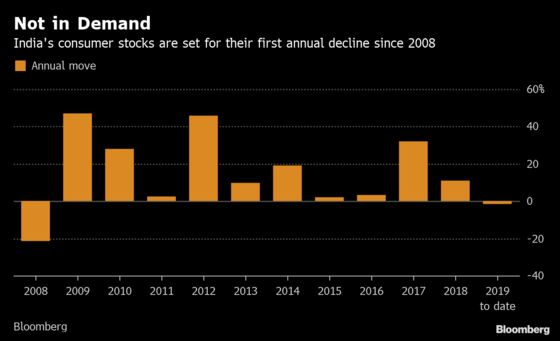 Once Darling India Consumer Stocks Turn Sour as Demand Cools
