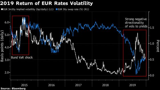 The 2020 Outlook for Euro Interest Rate Volatility