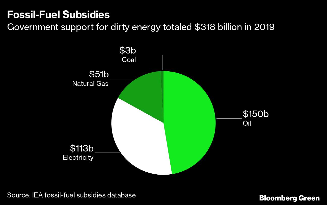 Fossil-Fuel Subsidies