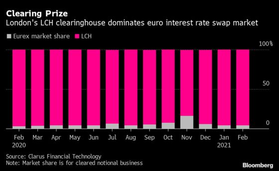 Key Brexit Clash Would Cost Euro Swap Traders $2.4 Million a Day