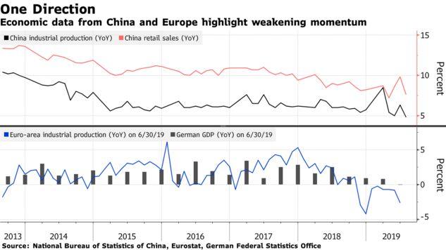 Economic data from China and Europe highlight weakening momentum