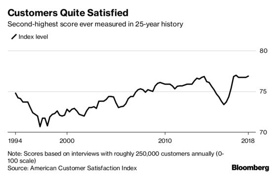 U.S. Customer Satisfaction Index Hits Second-Highest Level