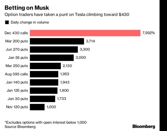 Backing Elon Musk's Dream, Option Traders Bet on Tesla at $430
