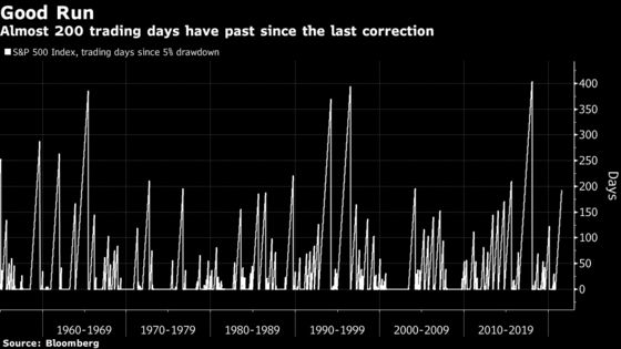 Wall Street Is the Most Bullish on Stocks in Almost Two Decades
