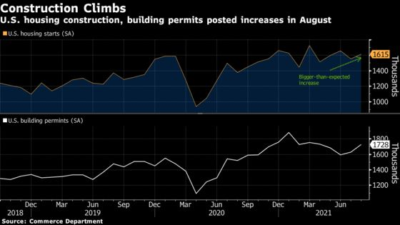 U.S. Housing Starts Rose by More Than Forecast in August