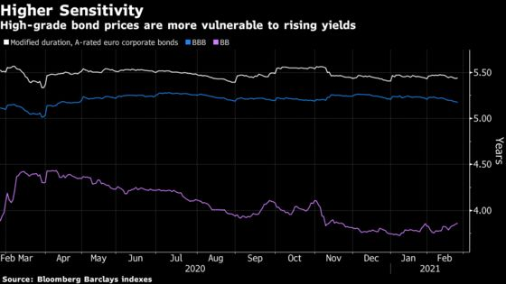 Europe's Credit Market Comes Full Circle From Pandemic Despair