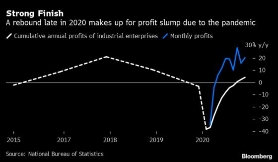 China's Industrial Firms 2020 Profits Recover on Strong Rebound