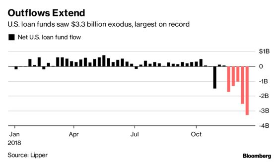 Leveraged Loan Exodus Deepens as Outflows Top $3 Billion