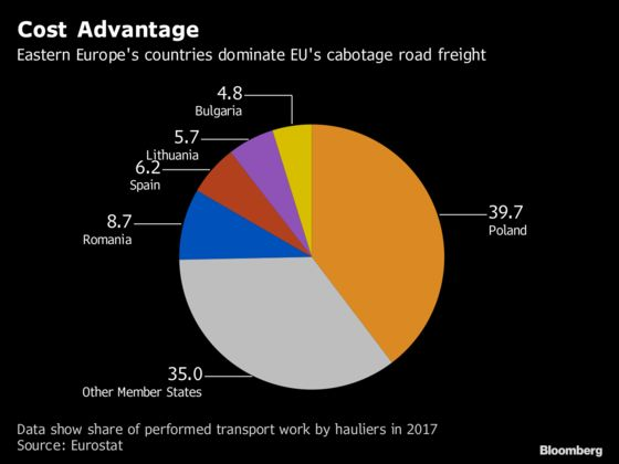 East European Truckers Fear Collapse as EU Tightens Rules