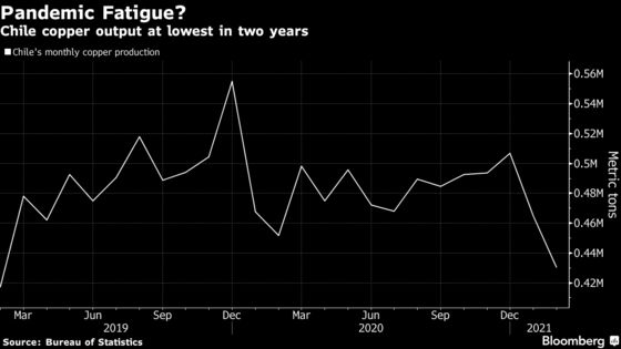 Top Copper Supplier Is Boosting Output Amid a Record Covid Surge