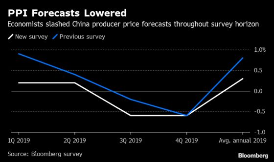 China's Economy Will Just About Escape Deflation in 2019, Survey Says