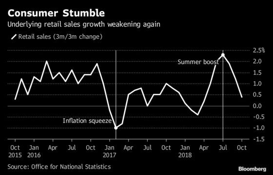 U.K. Retail Sales Unexpectedly Fall in Poor Start to Quarter