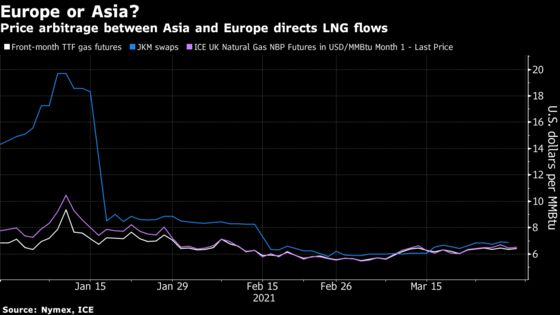Europe's Depleted Gas Storage Is Traders' Hot Spot This Summer