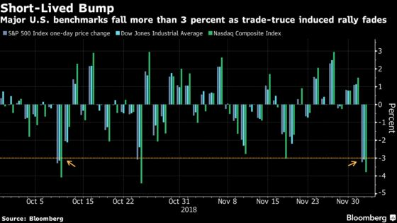 Traders Look to Proxies During U.S. Market Closing for Bush