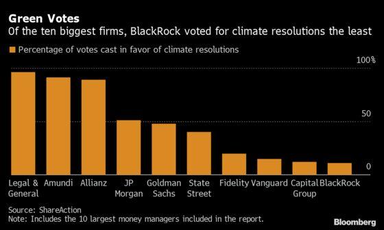 BlackRock, Vanguard Show Little Favor for Shareholder ESG Votes