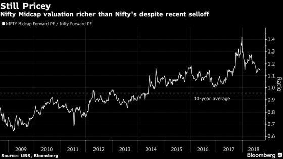 Stock Rally in India Faces Hurdles Despite World-Beating Growth
