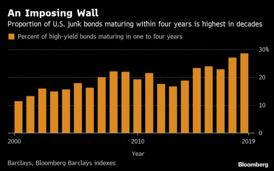 Looming U.S. Junk Bond Risk May Shrink With Fed's Help