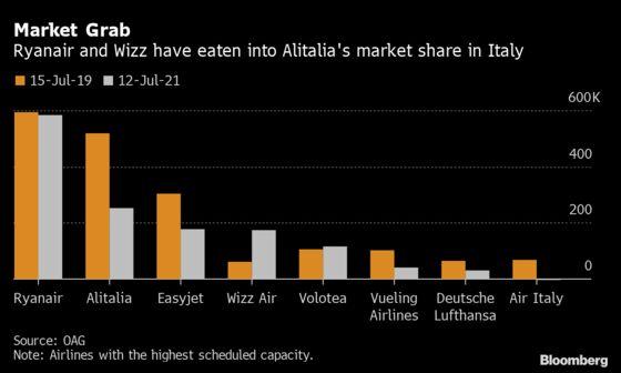 Alitalia Successor Is Already Under Attack by Low-Cost Raiders