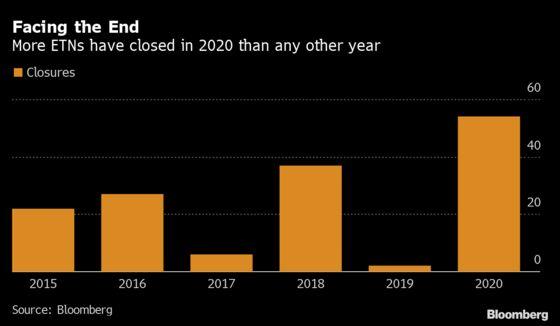 Riskier Cousins of ETFs Are Shutting Down Like Never Before