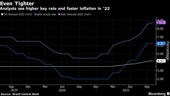 Brazil Economists See Faster Inflation, Higher Key Rate in 2022