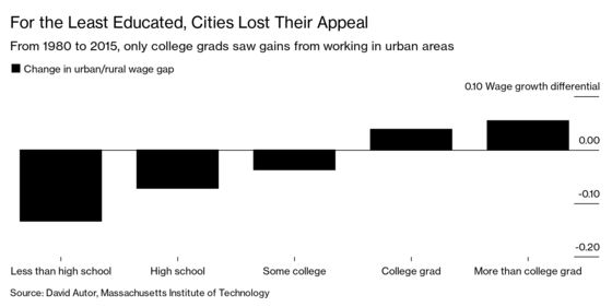 Cities Are No LongerEscalators of Opportunity, MIT Study Finds