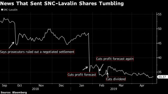 SNC Reports Unexpected Loss, Accelerates Cost Cuts to Hit Target