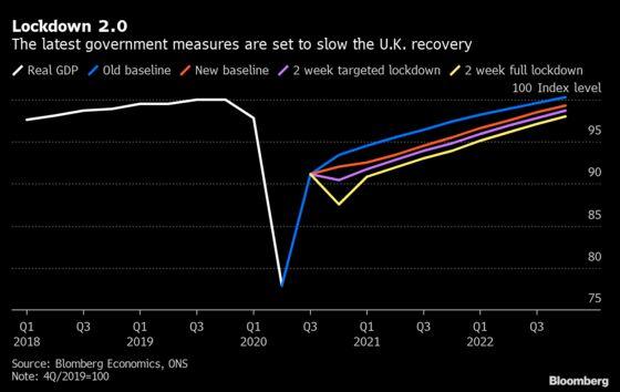 Lockdown 2.0 Means Markedly Slower U.K. Rebound