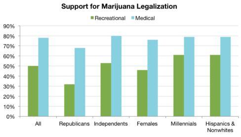 Attitudes toward legal marijuana.