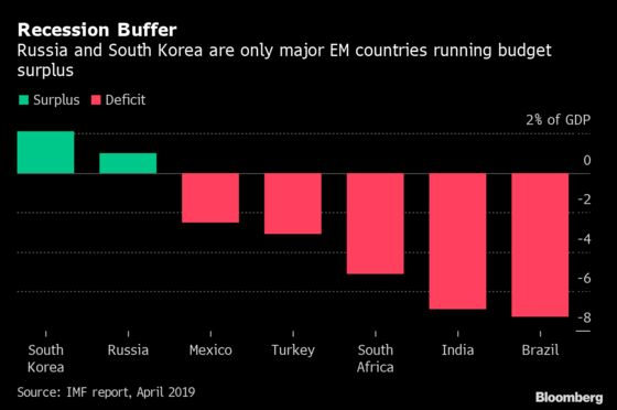 Two Emerging Markets Are Ready for the Next Global Recession
