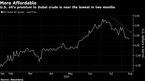 Cheap U.S. Oil Snapped Up in Asia Even as Delta Lingers
