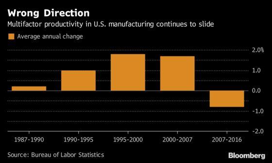 Broad Gauge of U.S. Factory Productivity Had Record Drop in 2016