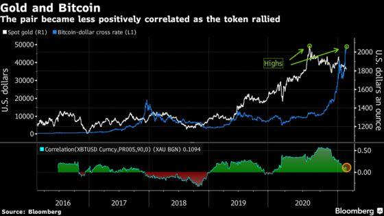 Bitcoin's Ebbing Correlations Boost Its Diversification Benefits