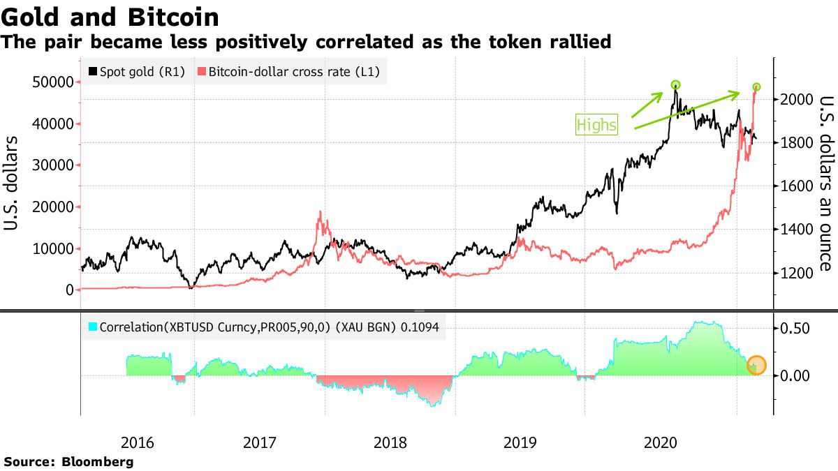 The pair became less positively correlated as the token rallied