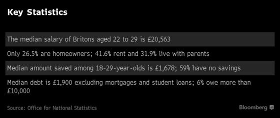 Young Brits Less Likely to Own Homes or Save Money, Study Shows