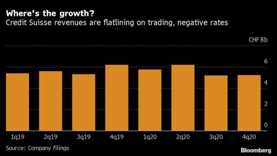 Credit Suisse Seeks to Move Past 2020 With January Rebound