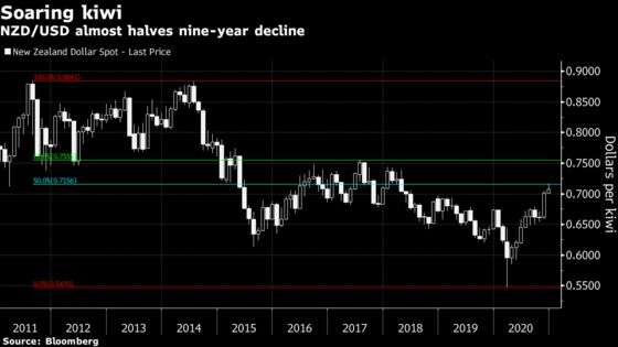 Greenback at Risk of Sharp Year-End Drop to Cap a Miserable 2020