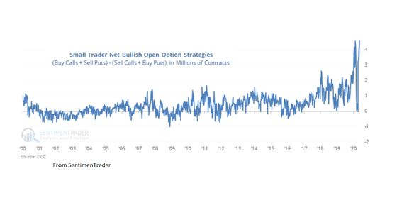 Sundial Says Extreme Options Sentiment Is Awful Omen for Stocks